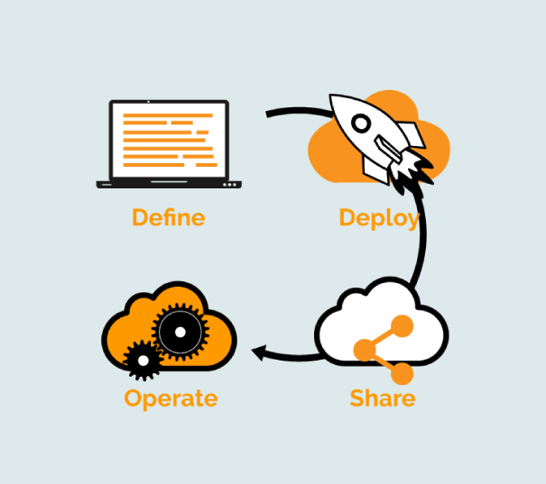 different phases of api management: define, deploy, share, operate